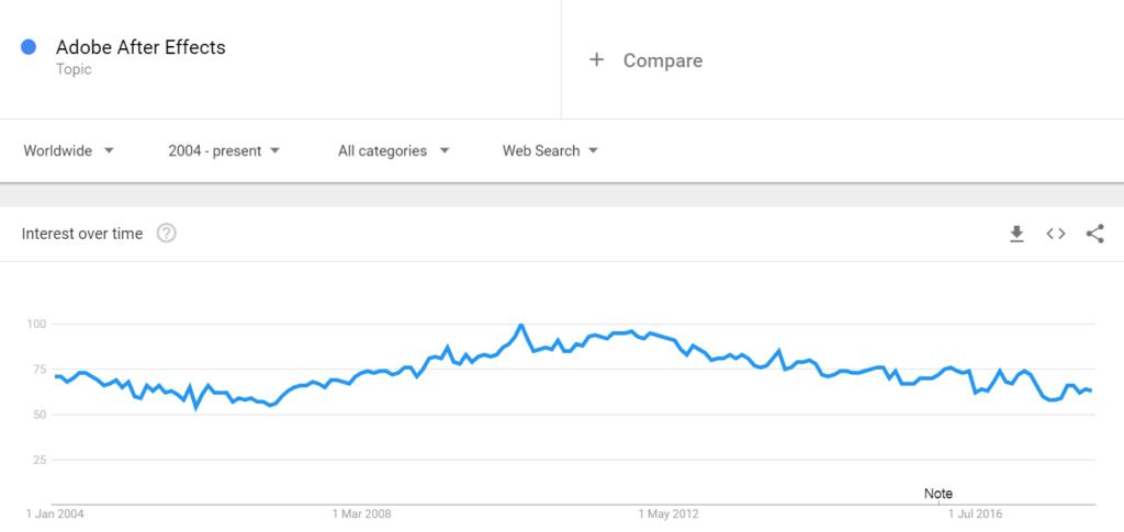 Interés en búsquedas de Google para After Effects