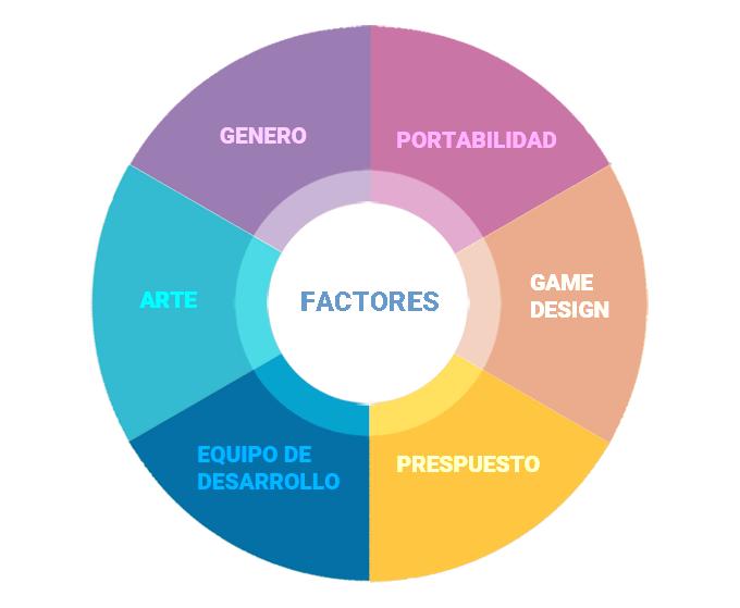 etapas-para-desarrollar-un-videojuego-factores-de-impacto